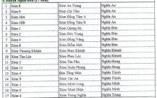 Phụ lục các xóm đổi tên của huyện Nghĩa Đàn