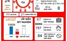 Thông tin dịch Covid - 19 tại huyện Nghĩa Đàn