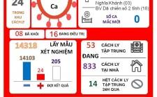 Thông tin dịch Covid - 19 tại huyện Nghĩa Đàn ngày 6/9/2021